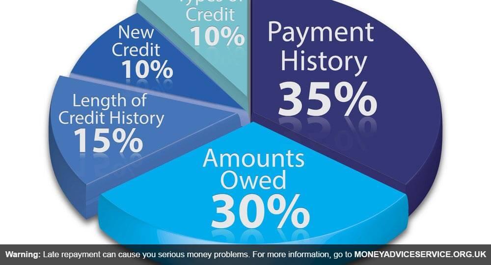 Guide | Credit score | LoanTube