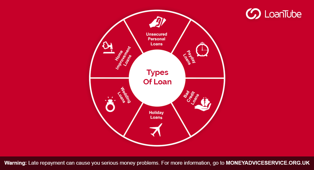 What type of Loan is Right for you?