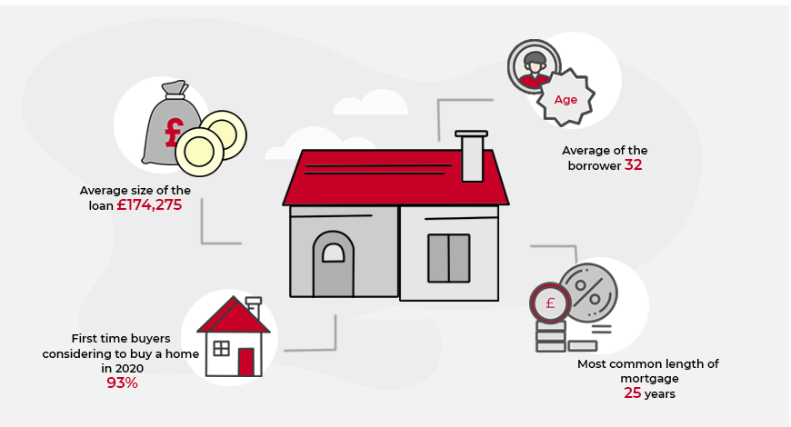 Borrower Affordability   UK   LoanTube