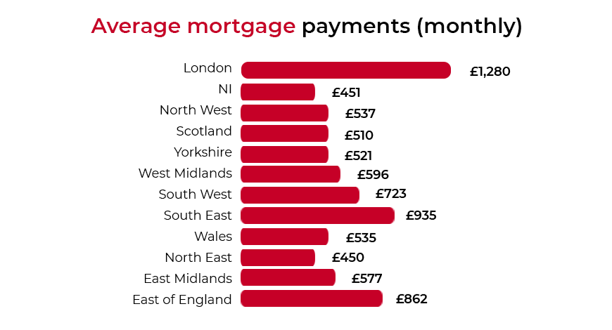 Average Mortgage Payment | UK | LoanTube