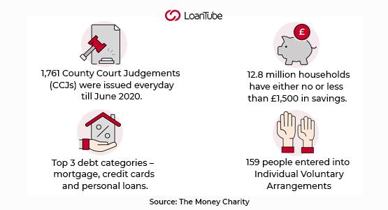 Debt Consolidation | UK | LoanTube